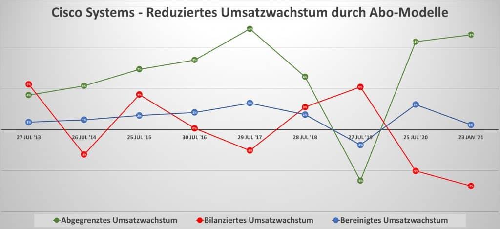Cisco Systems - Reduziertes Umsatzwachstum durch Abo-Modelle