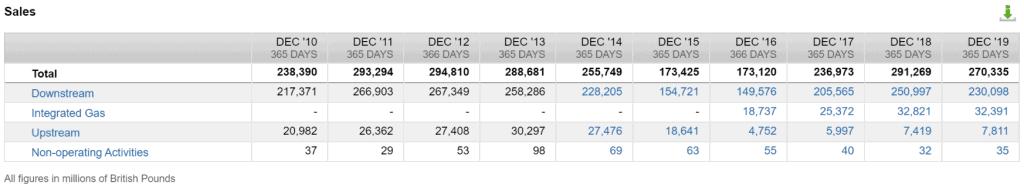 Die Umsätze von Royal Dutch Shell nach Segmenten (Quelle: FactSet Workstation)