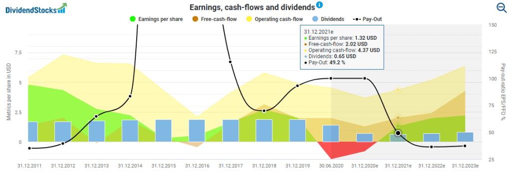 Dividende, Gewinne und Cash Flow von Royal Dutch Shell im Aktienfinder