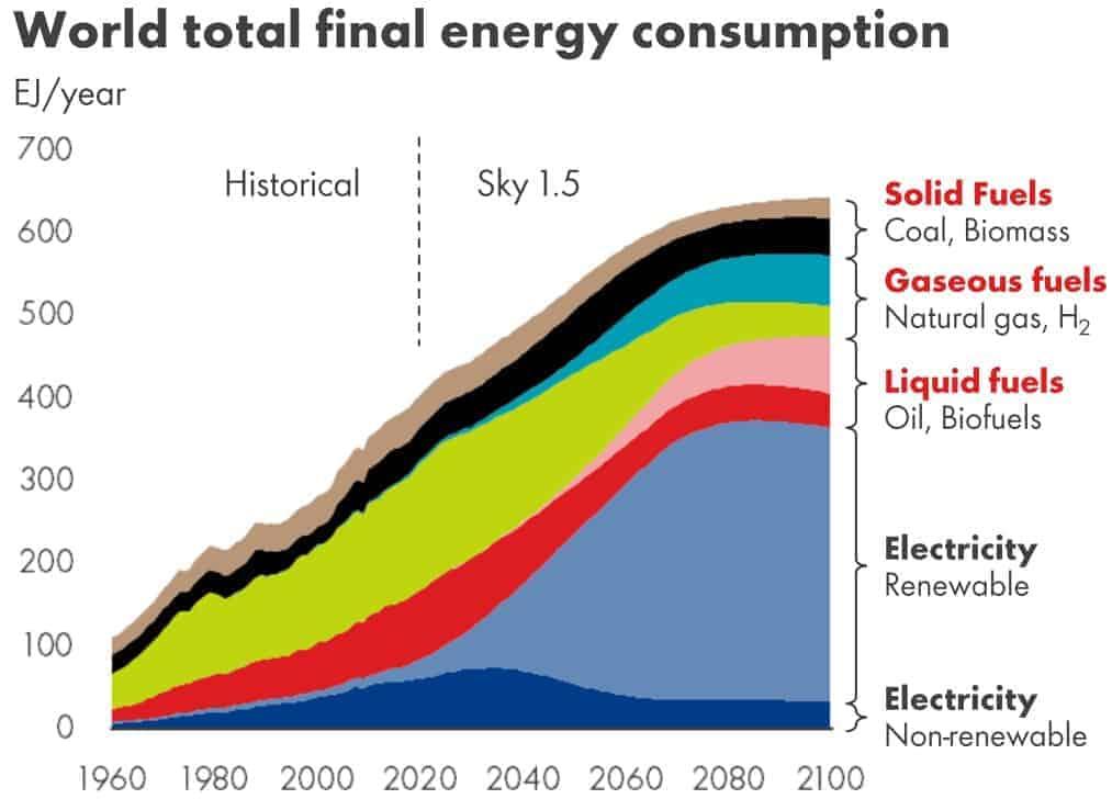 Entwicklung des weltweiten Energieverbrauchs nach Energieträgern