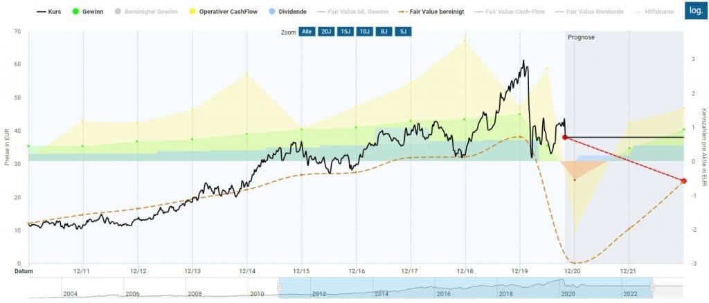 Fairer Wert der CTS Eventim Aktie in der Dynamischen Aktienbewertung des Aktienfinders
