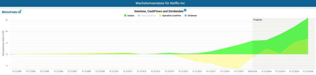 Gewinne und Cash Flows von Netflix