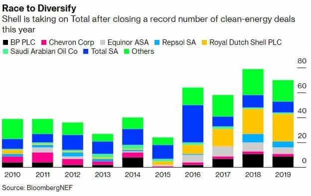 Shell führt den Weg zur Transformation an, Quelle: Bloomberg