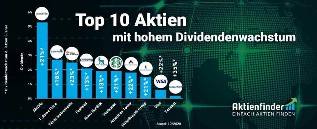 Top 10 Dividendenaktien mit hohem Dividendenwachstum im Herbst 2020