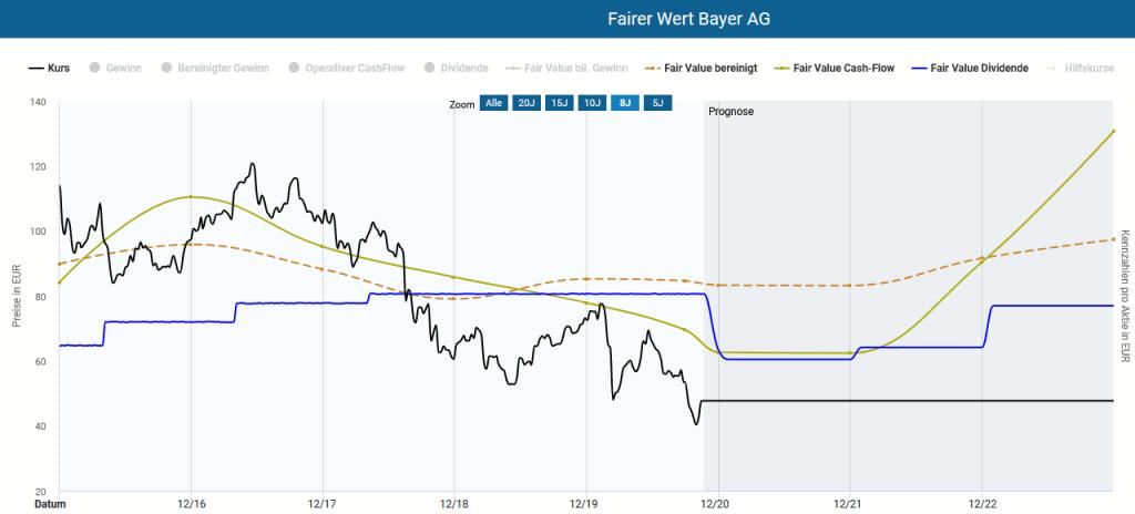 Die Bayer Aktie in der Dynamischen Aktienbewertung