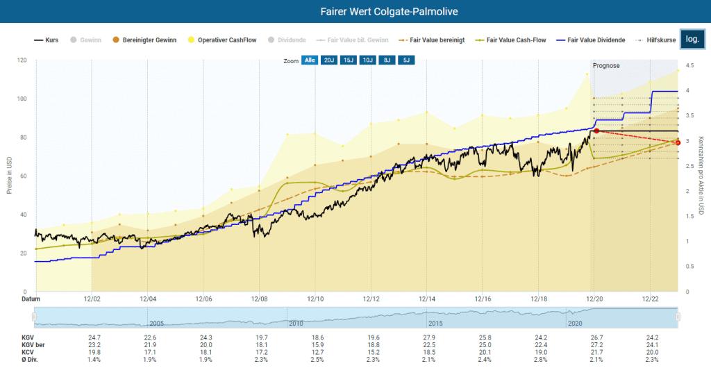 Berechnung des fairen Werts der Colgate-Palmolive Aktie im Aktienfinder