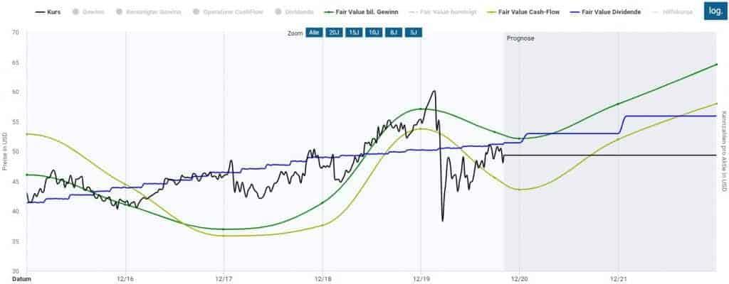 Coca-Cola Aktie in der Dynamischen Aktienbewertung