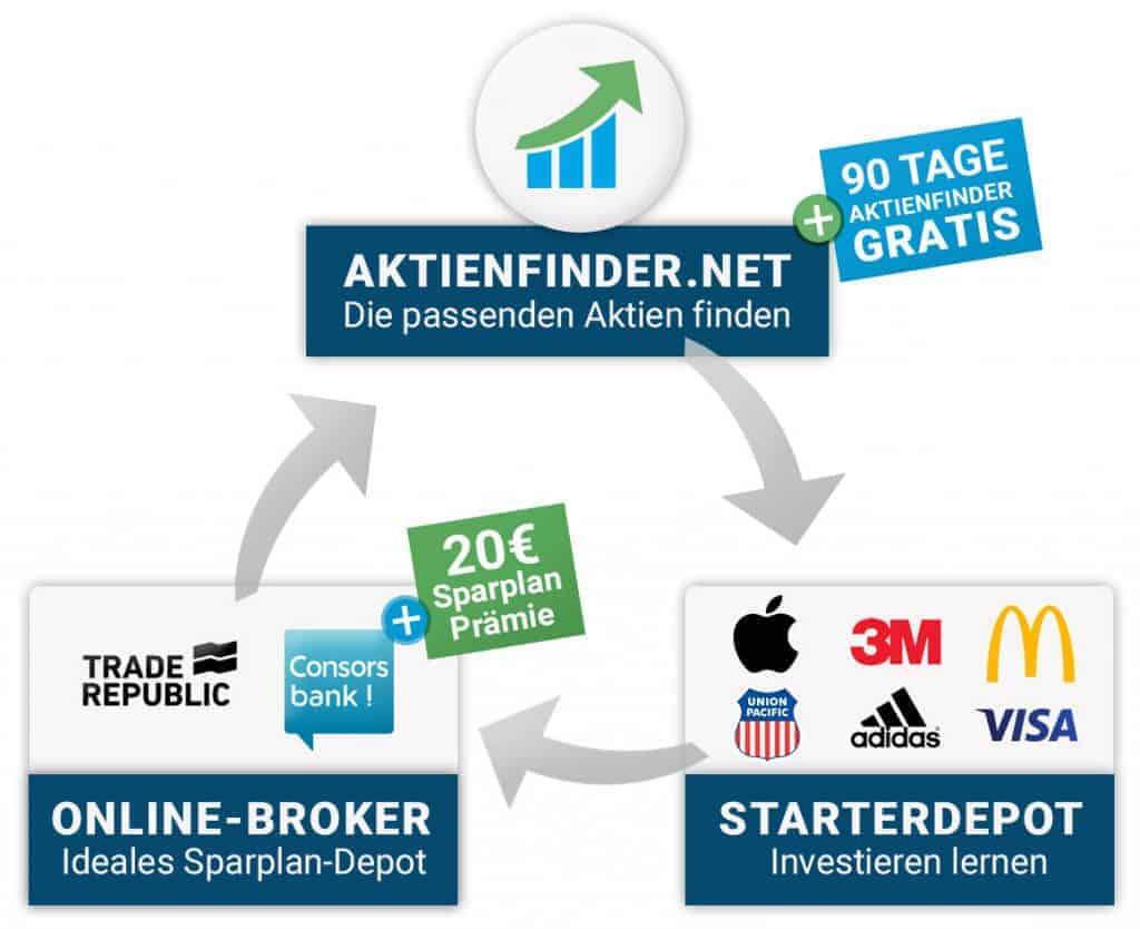 Das Starterpaket mit Aktien Sparplan