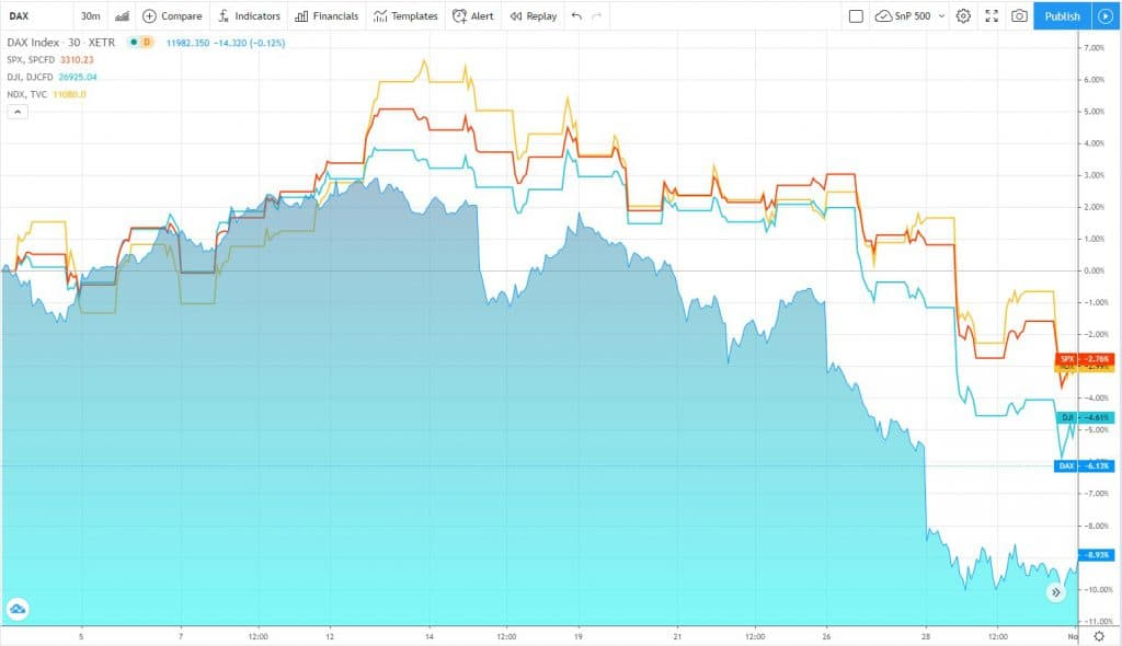 Den DAX hat es im Börsenmonat Oktober 2020 besonders hart getroffen (Quelle TradingView.com)