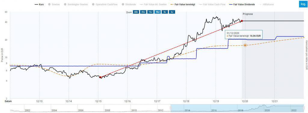 Die Eckert und Ziegler Aktie in der Dynamischen Aktienbewertung