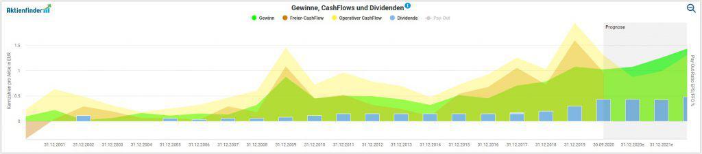 Die Entwicklung von Gewinnen, Cash-Flows und Dividende pro Eckert und Ziegler Aktie