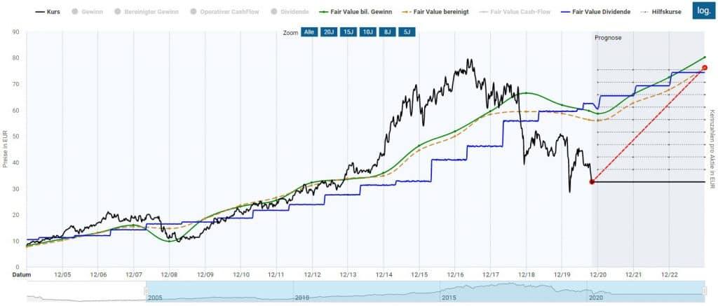Die Fresenius SE Aktie in der Dynamischen Aktienbewertung