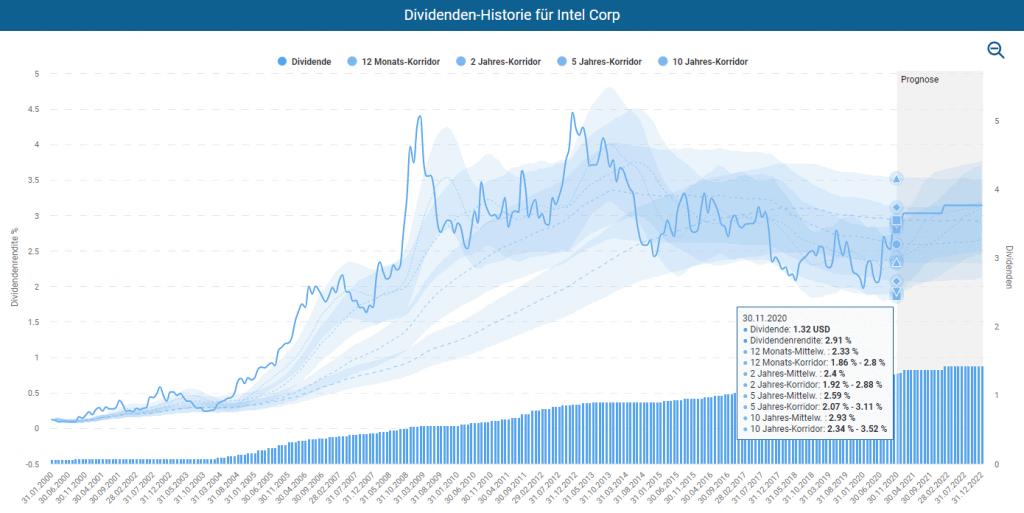 Dividenden-Historie für Intel im Aktienfinder