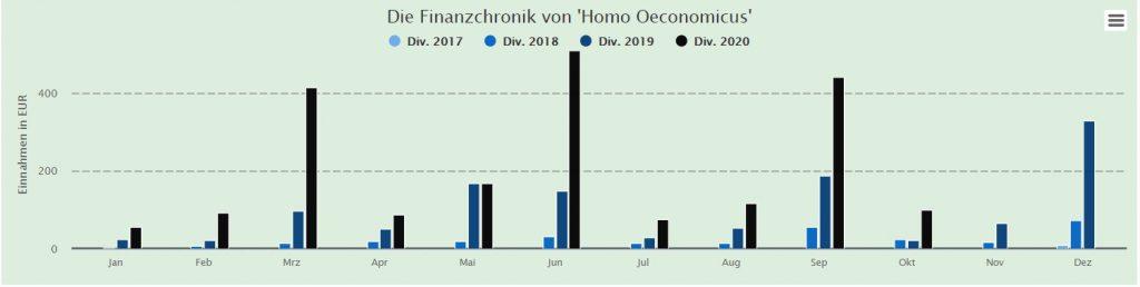 Dividendenhistorie von Homo Oeconomicus