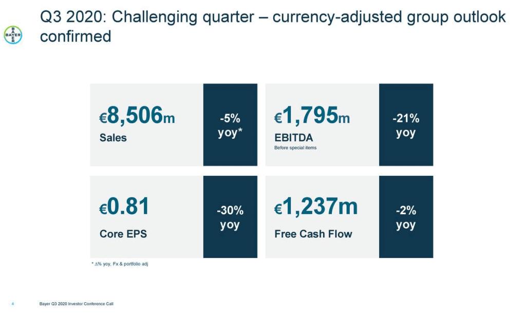 Ergebnisse von Bayer im dritten Quartal 2020 (Quelle: Unternehmenspräsentation)