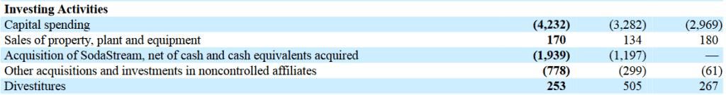 Investitionsausgaben von Pepsi