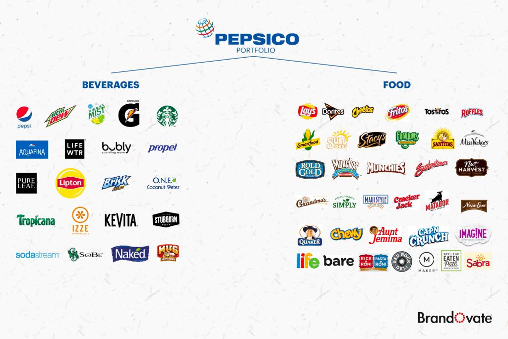 Marken von Pepsi (Quelle: Brandovate)