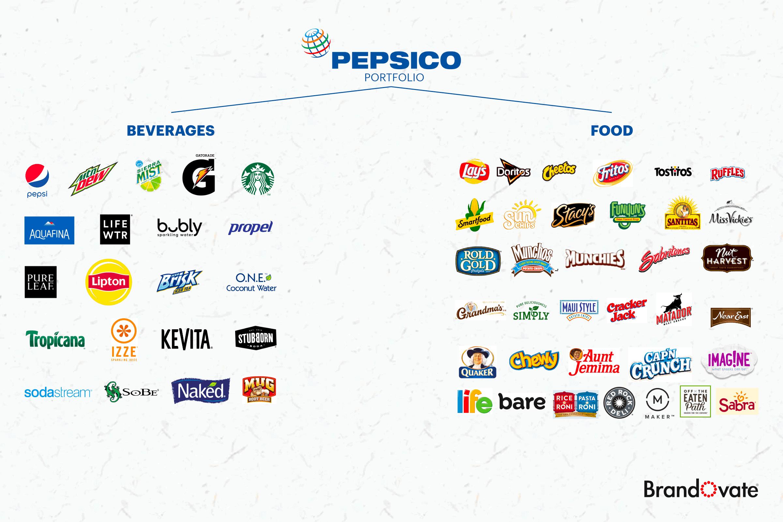 Pepsico Aktie Dividende