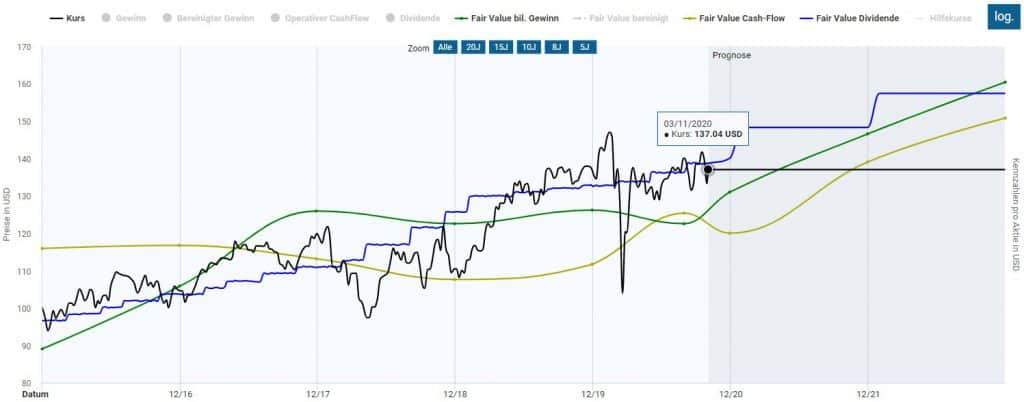 Die Pepsi Aktie in der Dynamischen Aktienbewertung
