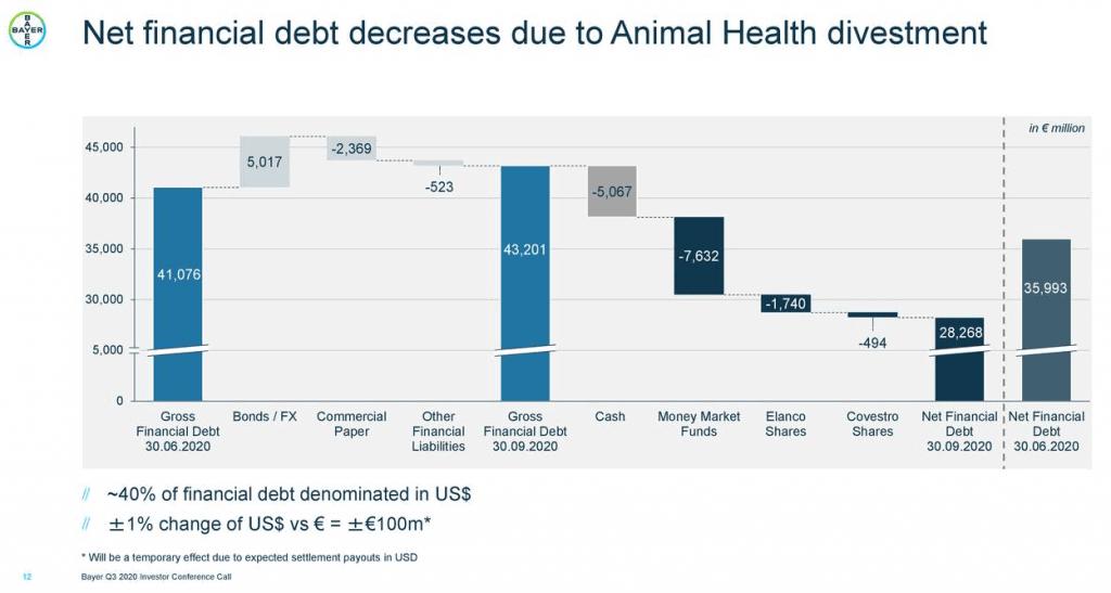 Reduzierung der Nettofinanzverschuldung von Bayer (Quelle: Unternehmenspräsentation)