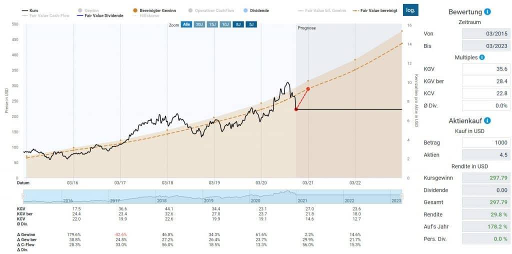 Alibaba in der Dynamischen Aktienbewertung