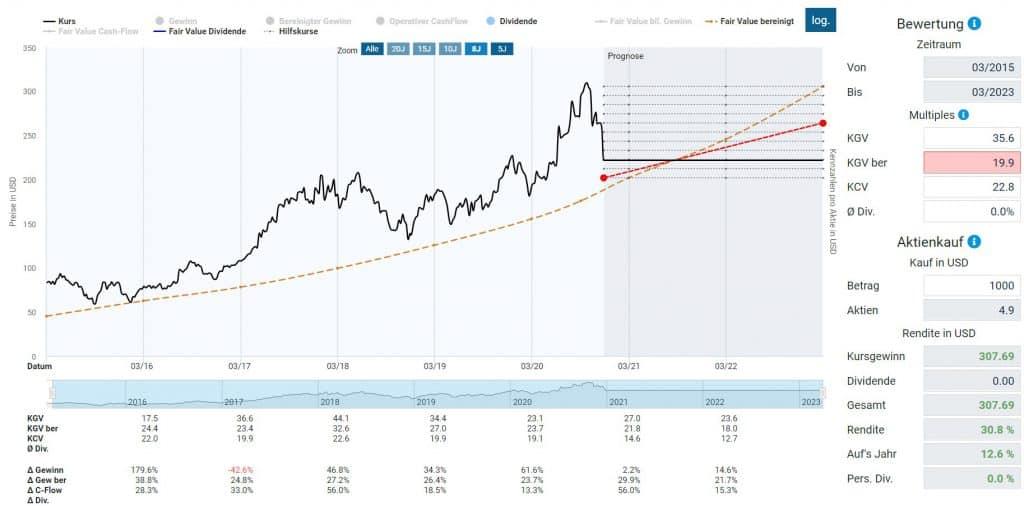 Alibaba in der Dynamischen Aktienbewertung - Mit Risikoabschlag