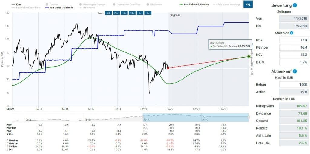 Bewertung der Henkel Aktie