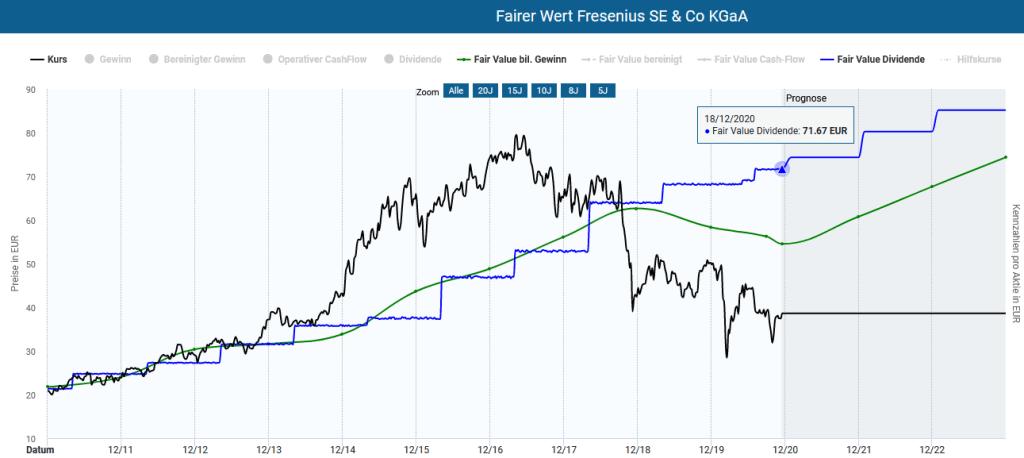 Die Fresenius Aktie in der Dynamischen Aktienbewertung des Aktienfinders