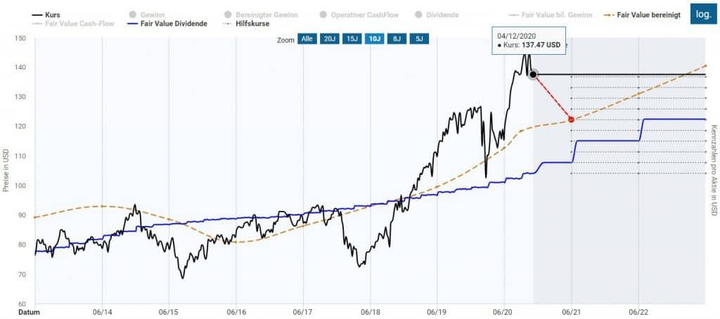 Die Procter & Gamble Aktie erscheint überbewertet