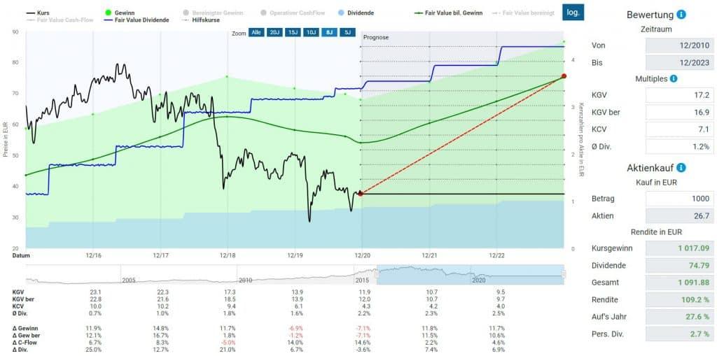 Kurspotential von Fresenius in der Dynamischen Aktienbewertung