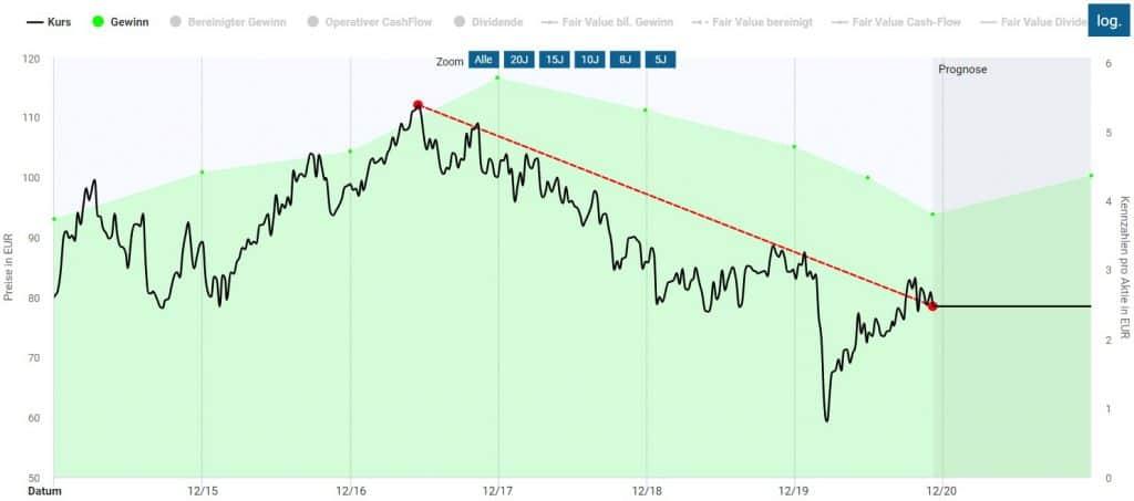 Kursverluste der Henkel Aktie in den letzten Jahren