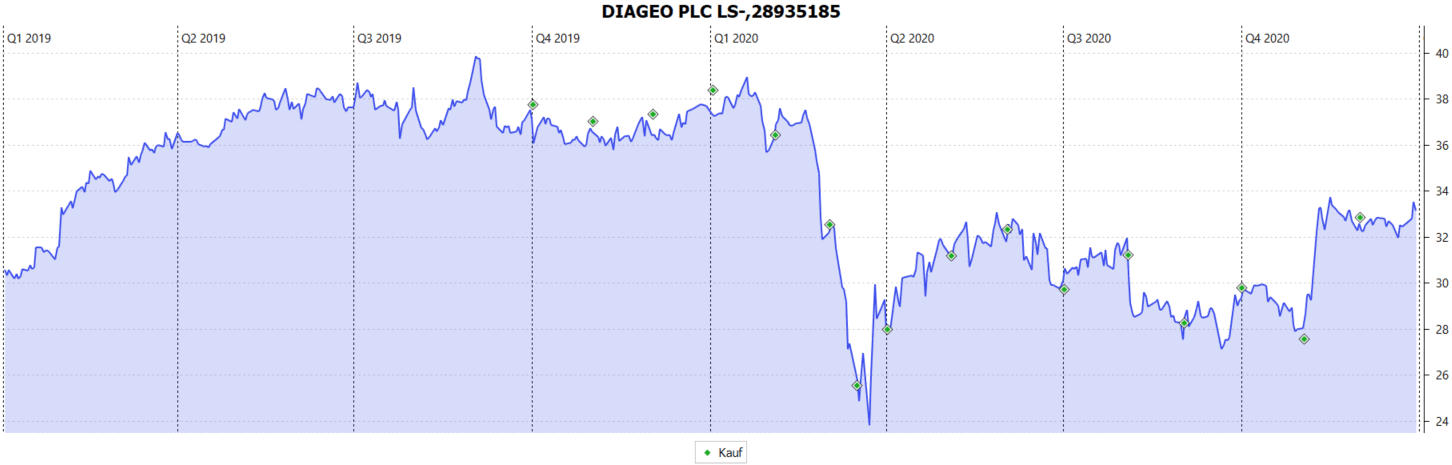 Diageo Aktie