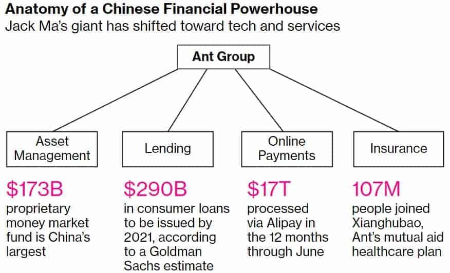 Transaktionsvolumen der Ant-Group