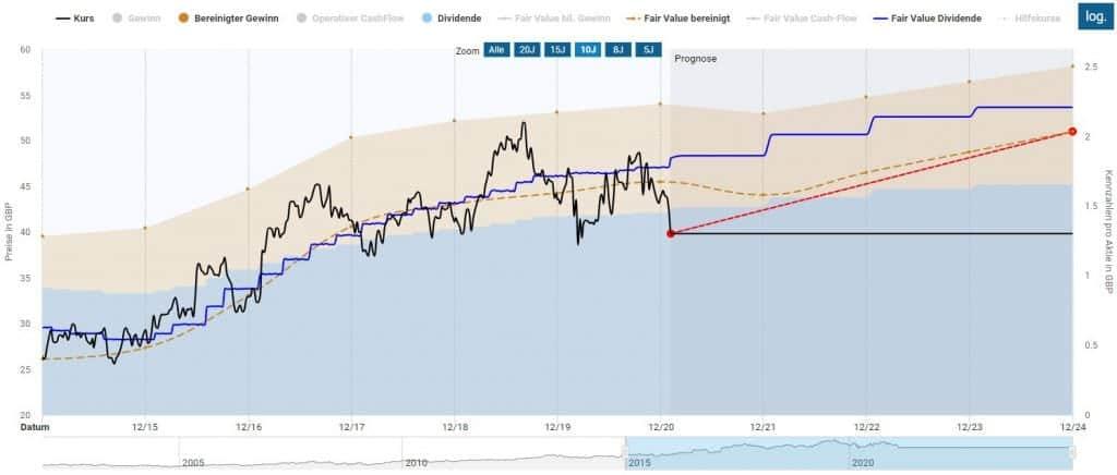 Unilever Aktie in der Dynamischen Aktienbewertung nach der Korrektur