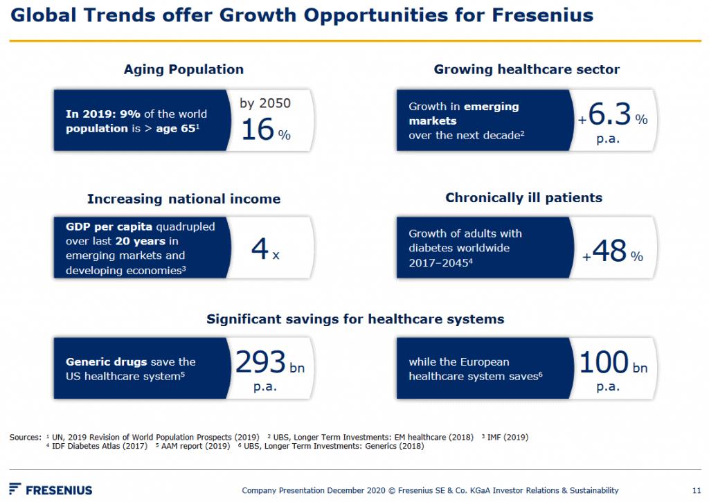 Wachstumspotenzial von Fresenius (Quelle: Unternehmenspräsentation: Seite 11)