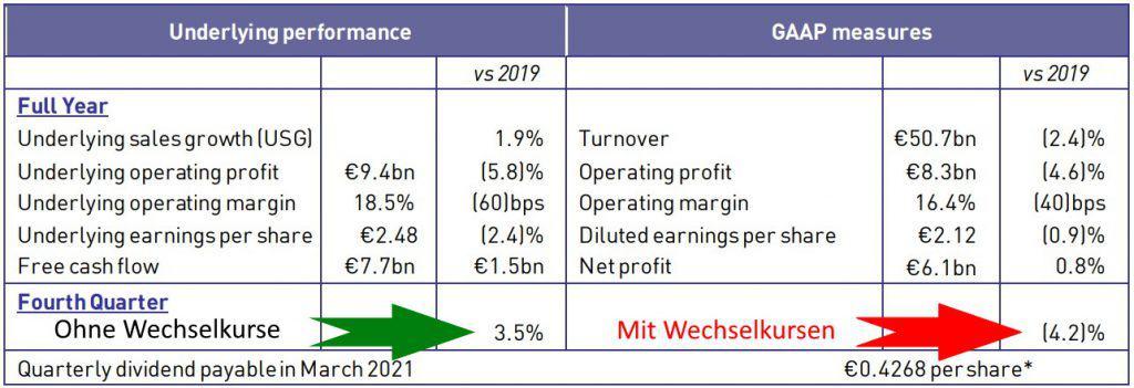 Zahlen von Unilever zum Geschäftsjahr 2020 und dem vierten Quartal (Quelle Jahresbericht 2020)