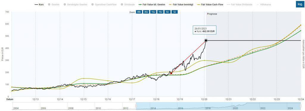 ASML Aktie in der Dynamischen Aktienbewertung