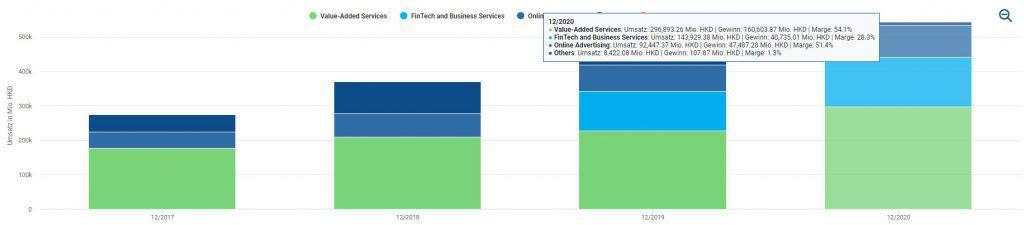 Alle drei Berichts-Segmente von Tencent erwirtschaften Gewinne