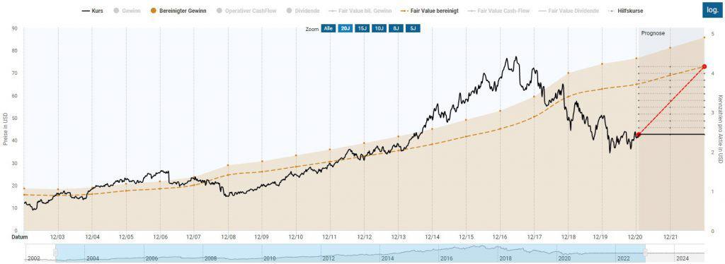 Berechnung des fairen Wertes der Altria Aktie im Aktienfinder