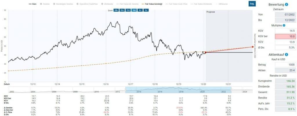 Berechnung des fairen Wertes der Altria Aktie im Aktienfinder mit reduziertem KGV