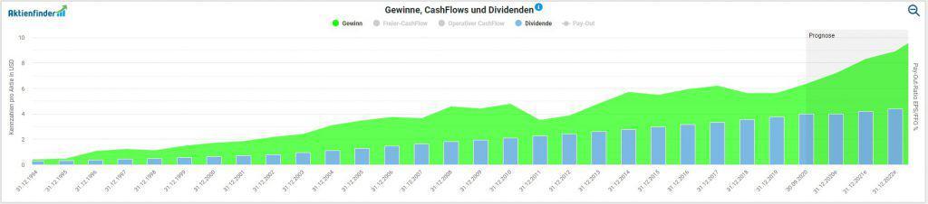 Das langfristige Gewinnwachstum von Johnson & Johnson im Aktienfinder