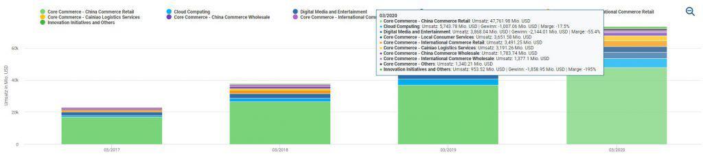 Der Online-Handel subventioniert bei Alibaba die Segmente Cloud und Digitale Unterhaltung