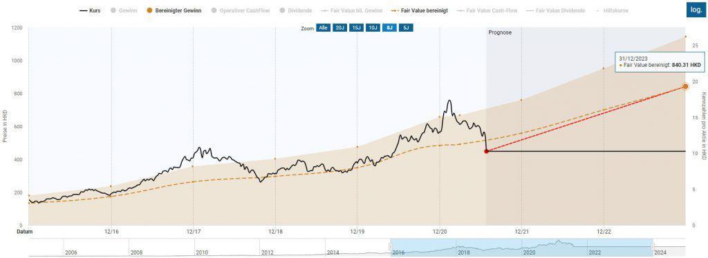 Die Bewertung der Tencent Aktie basierend auf der historischen 10-Jahres-Bewertung