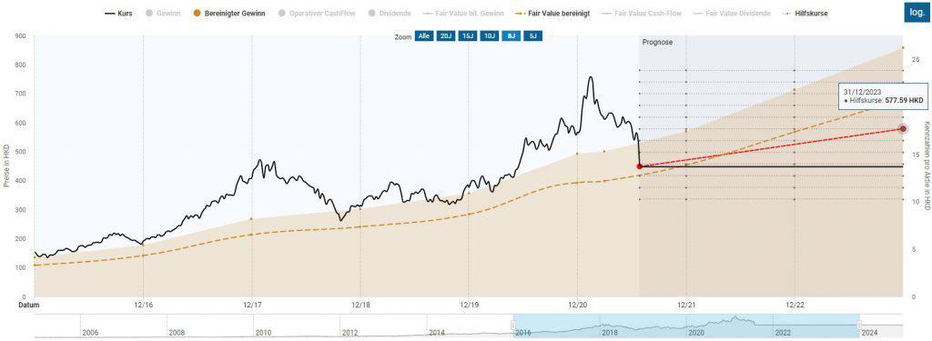 Die Bewertung der Tencent Aktie basierend auf einem deutlich reduzierten KGV