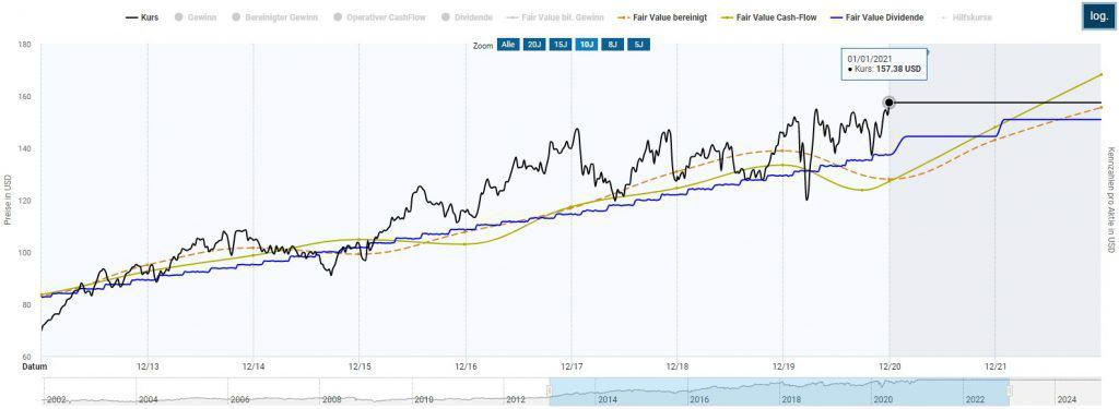 Die Johnson & Johnson Aktie in der Dynamischen Aktienbewertung