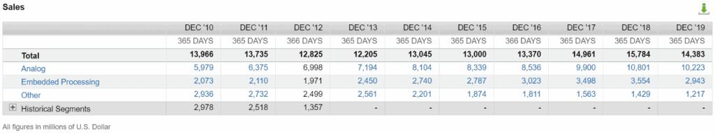 Die Umsätze von Texas Instruments nach Segmenten (Quelle: FactSet Workstation)