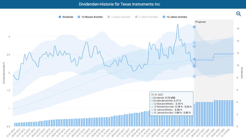 Dividenden Historie für Texas Instruments im Aktienfinder