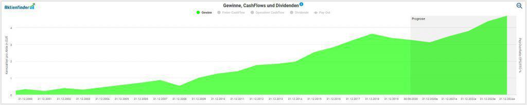 Entwicklung des Gewinns pro Aktie bei Fresenius
