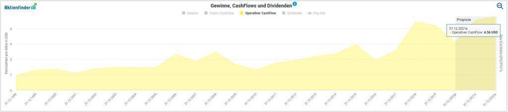 Entwicklung des operativen Cash-Flows pro Aktie von Altria im Aktienfinder