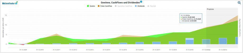 Entwicklung von Gewinn, Free-Cash-Flow und Dividende im Aktienfinder